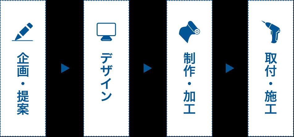 お取引の流れ 1.企画・提案→2.デザイン→3.制作・加工→4.取付・施工